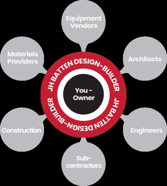 JH Batten Design-Builder Graphic